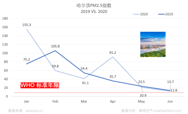Harbin PM2.5 2019 vs 2020 presented monthly