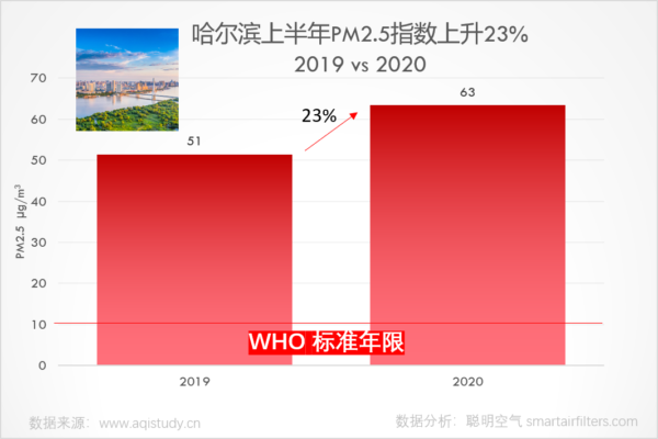 Harbin 2020 first half year PM2.5 increased 23%