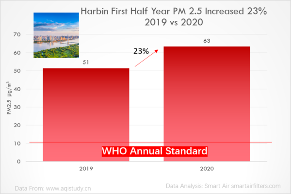 Harbin first half year PM2.5 increased 23% in 2020