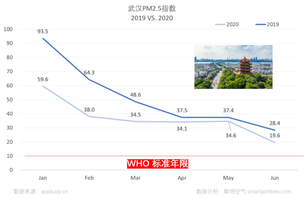 Wuhan PM2.5 level 2019 vs 2020 presented monthly