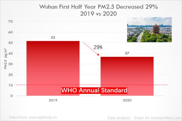 Wuhan China 2020 air quality