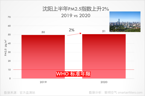 Shenyang first half year PM2.5 level increased 2%