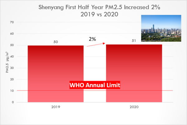 Shenyang 2020 first half year PM2.5 increased 2%