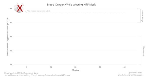 Wearing N95 face mask for 60 minutes does not reduce oxygen in blood