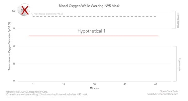 First hypothesis of while wearing N95 face mask, blood oxygen decreased and stayed same