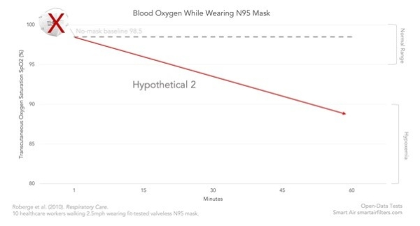 Second hypothesis of while wearing N95 face mask, blood oxygen decreases by time