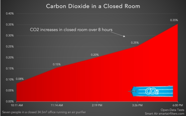 CO2 Levels in Closed Room has increased