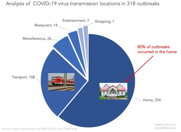 Riskiest Environment for COVID-19 case analysis home