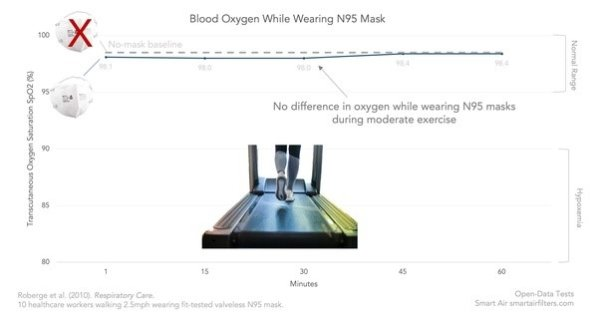 No differences in oxygen while wearing N95 masks during moderate exercise