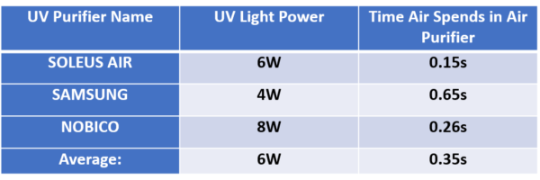 UV light air purifier comparison power and airflow