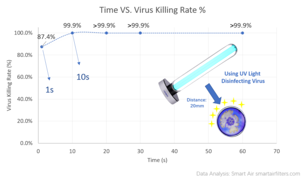 Using UV light kill virus, the relationship between time and killing percentage rate