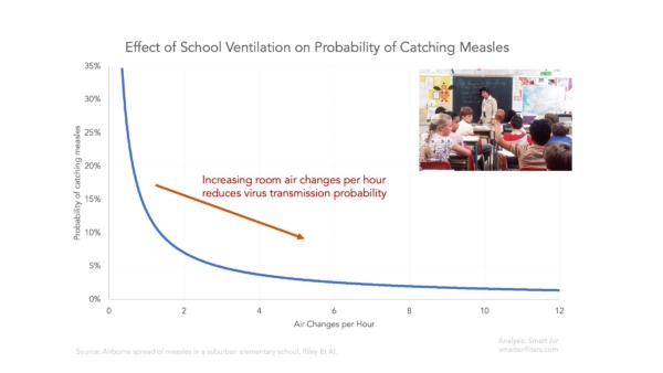 Wells Riley Equation shows increasing air changes per hour in school or office reduces chance of virus transmission