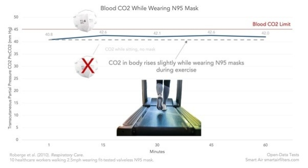 Blood CO2 do increased while wearing N95 face mask