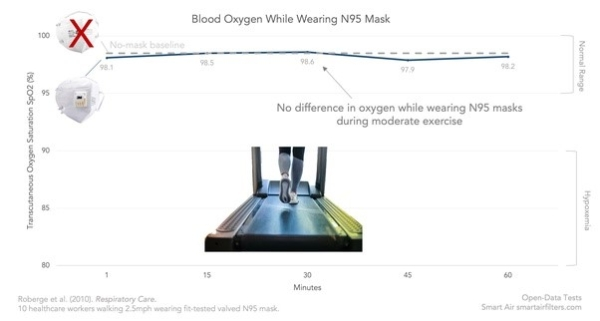 blood oxygen while wearing N95 mask and doing exercises has no differences compare with no mask