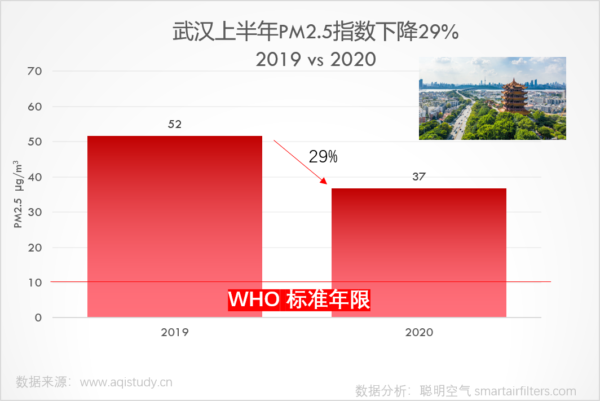 Wuhan first half year PM2.5 level decreased 29%