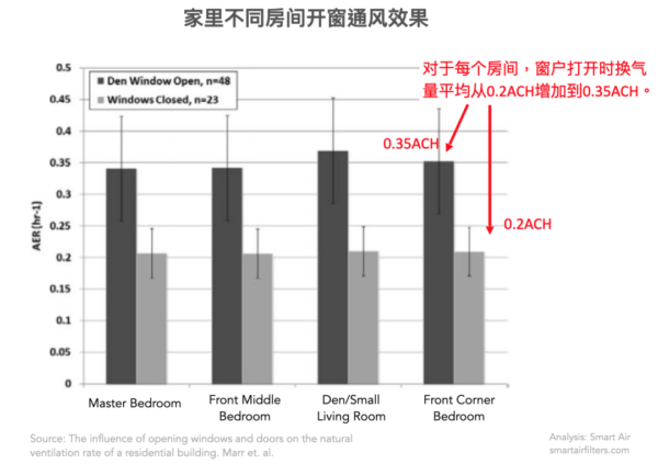 the different ventilation rate for different rooms