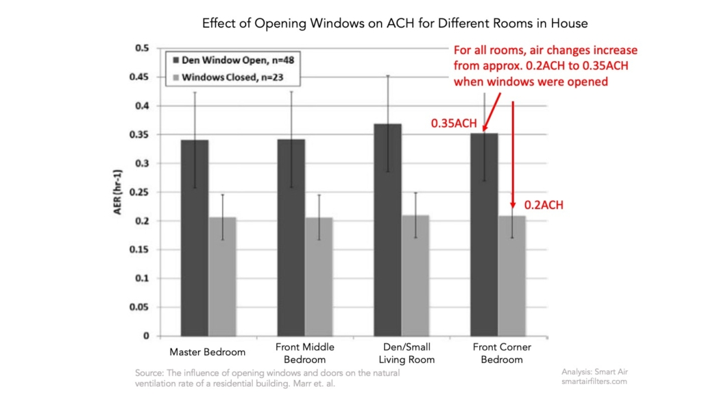 Opening windows in home doubles ventilation increasing air changes per hour