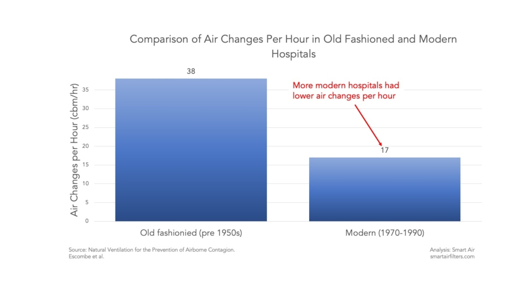 Ventilation rates much lower in modern hospitals smaller windows less air