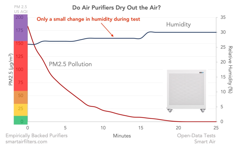 Do Air Purifiers Dry Out The Air Humidity