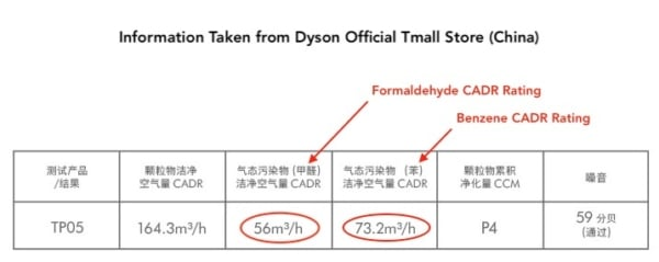 Dyson air purifier formaldehyde and benzene CADR rating