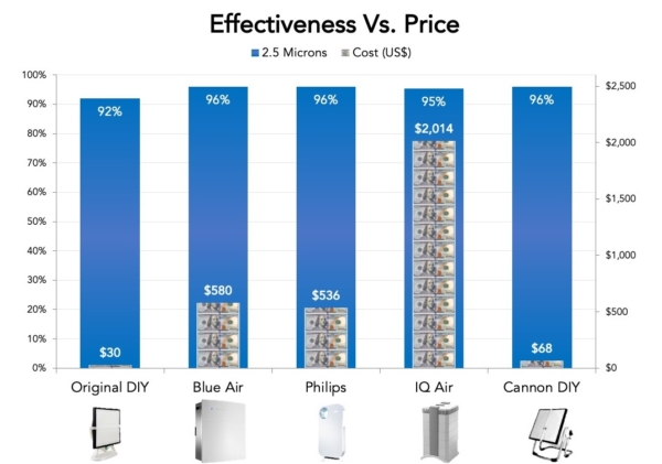 air purifier effectiveness price product comparison