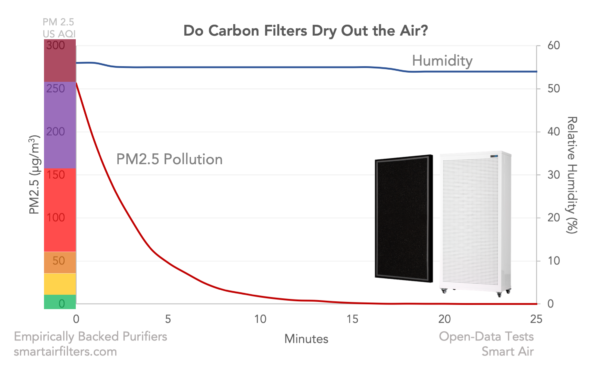 air purifiers dry air humidity carbon filters