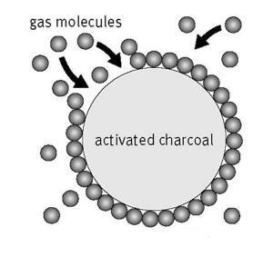 water molecules adsorbed by activated carbon filter to dry out air