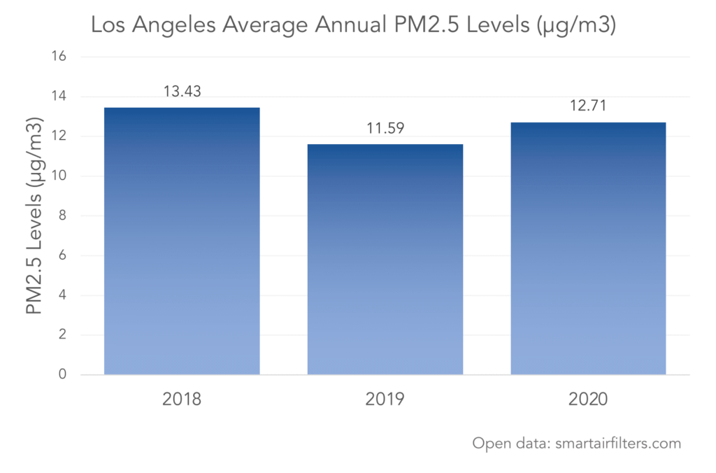 Los Angeles Air Quality and PM2.5 Pollution Data