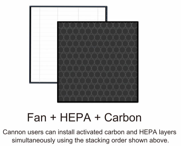 DIY Carbon Filter HEPA filter stacking order