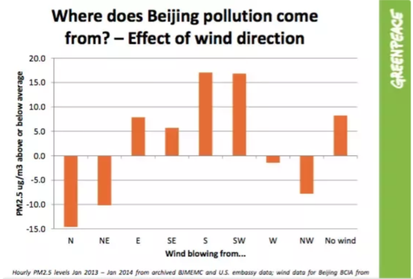 Where does Beijing pollution come from? Effect of wind direction