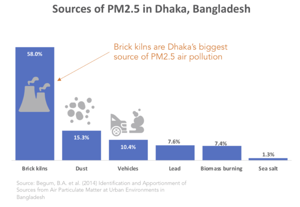 Sources of air pollution in Dhaka Bangladesh