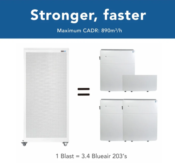Smart Air in Schools for COVID-19 Protection: Blast vs competition