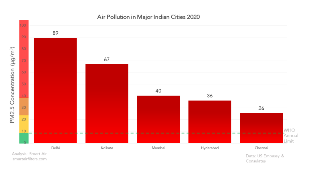 Air Pollution in Indian Cities 2020