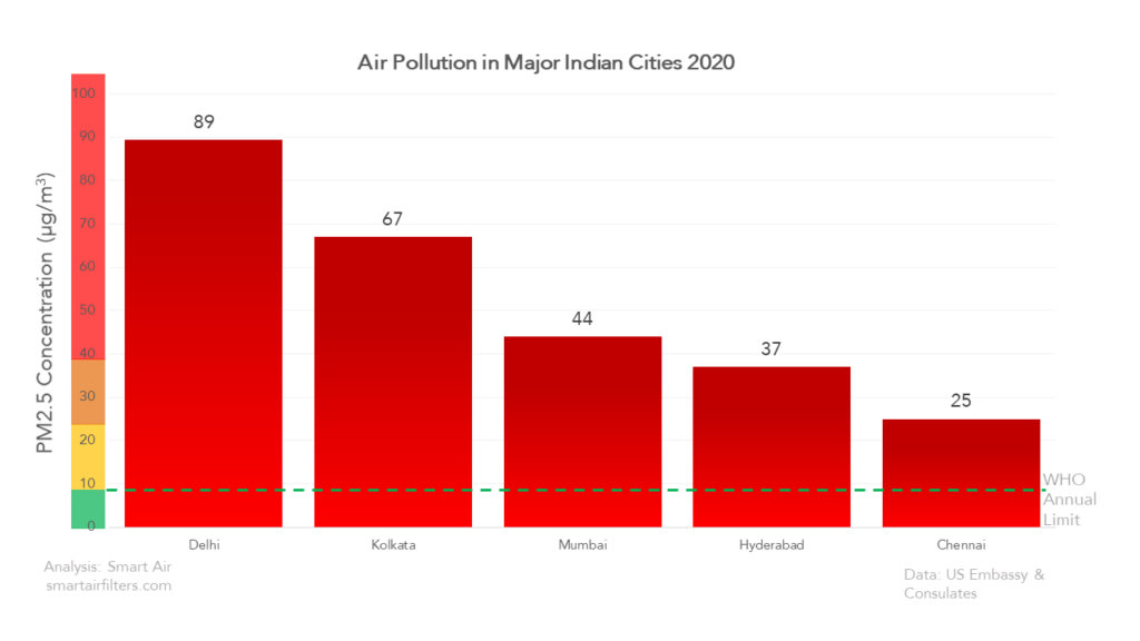 Air Quality Indian Cities 2020