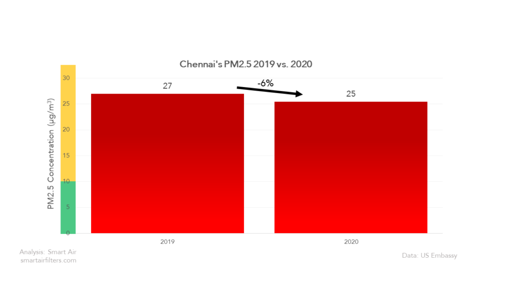 Chennai Air Quality 2019 vs 2020