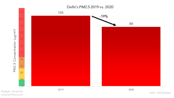 Did Delhi air quality improve in 2020?