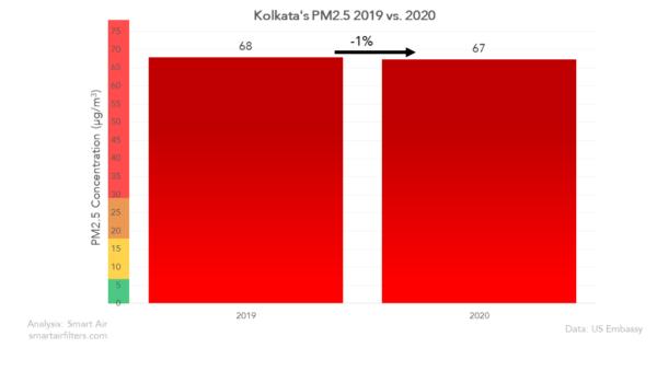 Did Kolkata air quality improve in 2020?