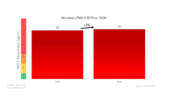 Did Mumbai air quality improve in 2020?