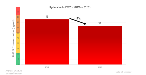 Did Hyderabad's air quality improve in 2020?