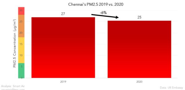 Did Chennai air quality improve in 2020?