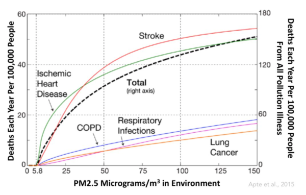 Air Pollution's Effect on Mortality- WHO Air Quality Guidelines are Unsafe