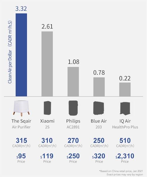 Sqair cost-effective cheap air purifier compared to xiaomi blue air