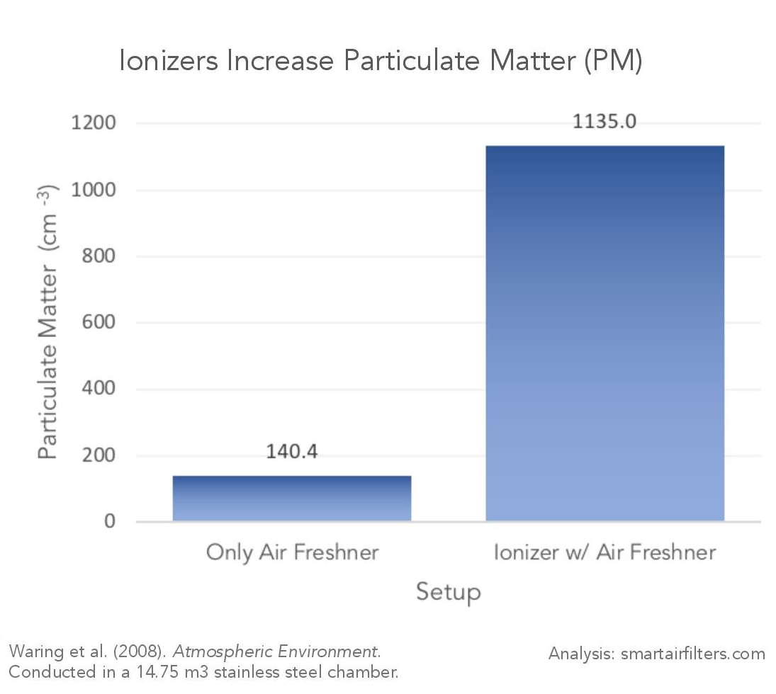 Ionizer Increases Particulate Matter