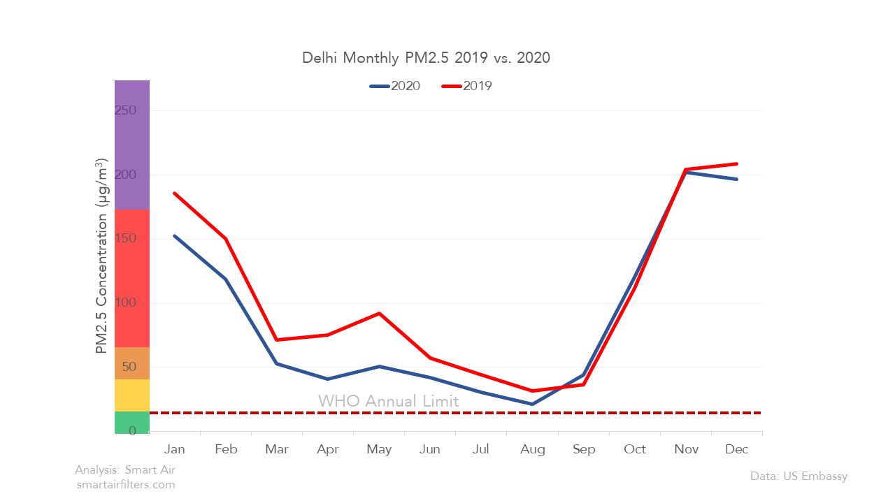Delhi's air quality and pollution 2020 vs 2019