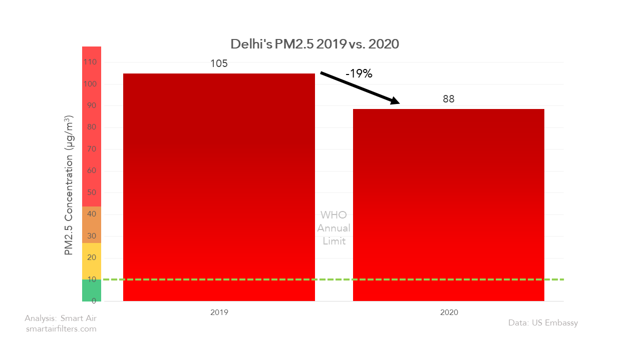 Delhi's Air Pollution Improved By 19% In 2020