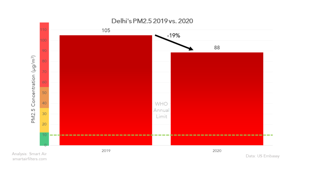 Delhi Air Quality 2019 vs 2020