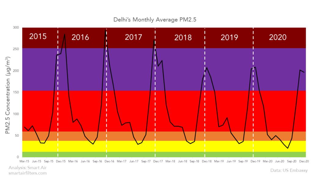 Delhi Winter PM2.5 Pollution
