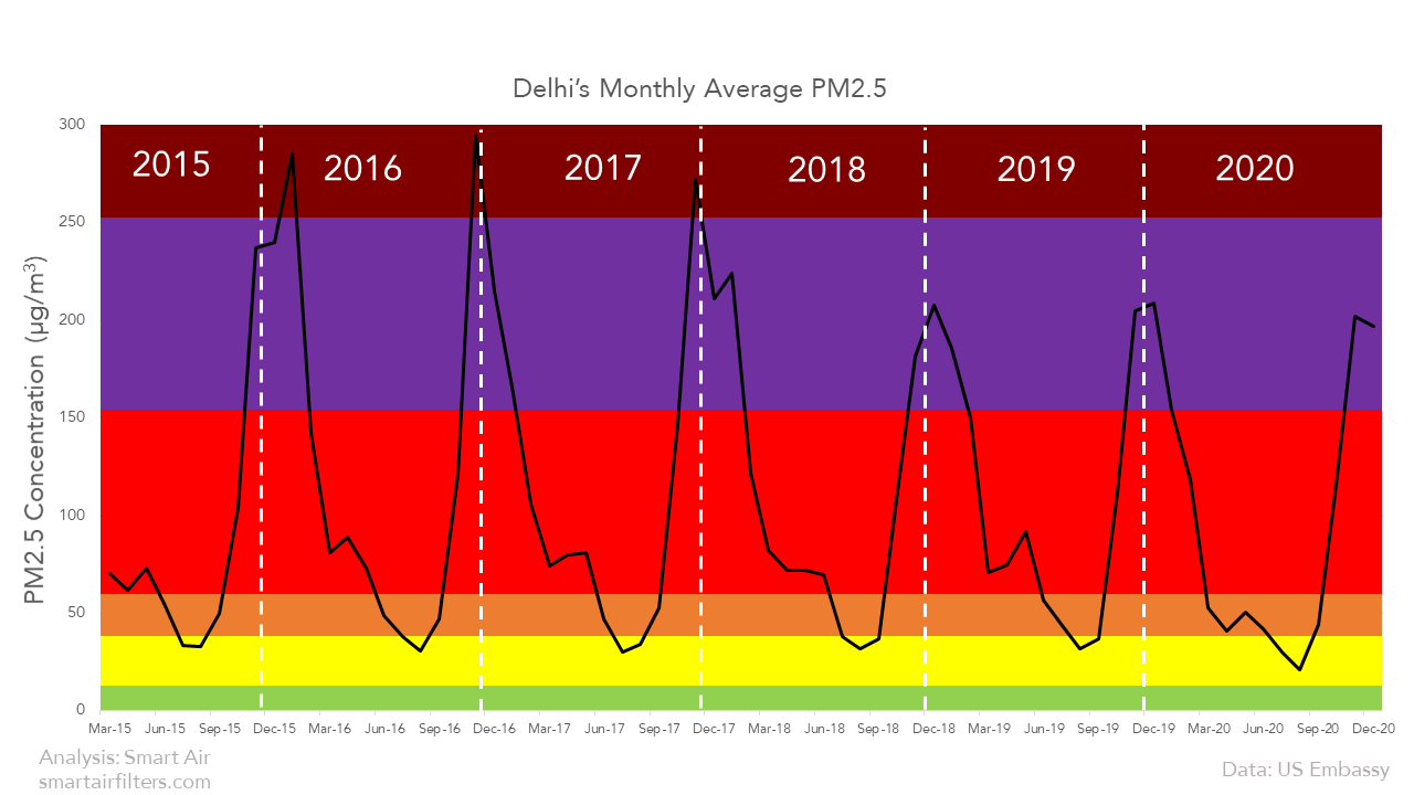 Delhi and India's pollution gets worse in the winter