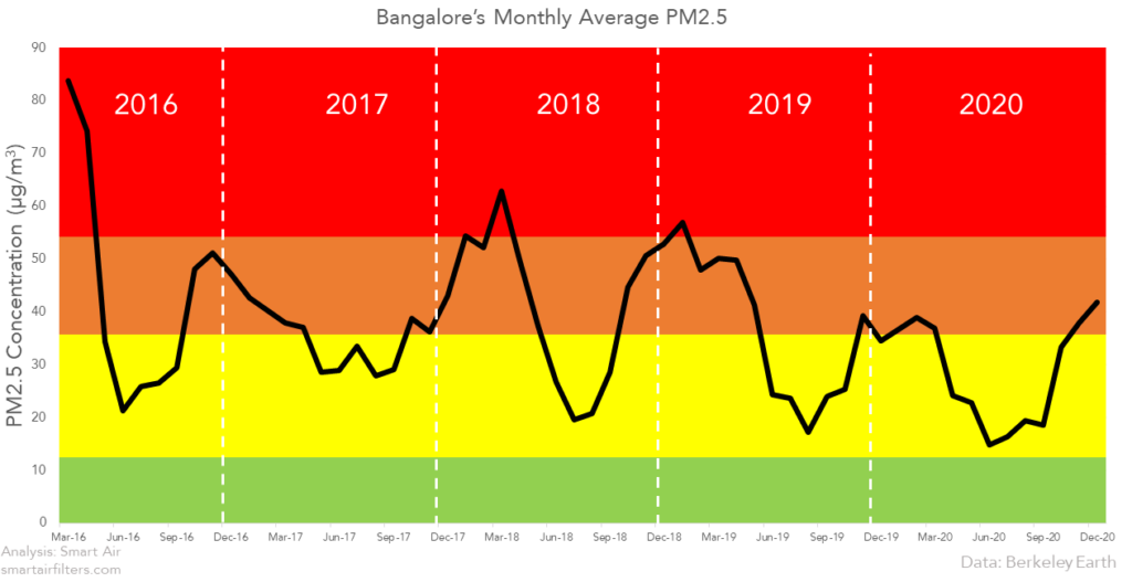 Bangalore's Monthly Average PM2.5