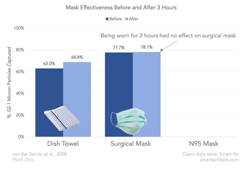 Wet Mask Effectiveness